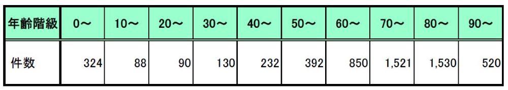 年齢階級別退院患者数