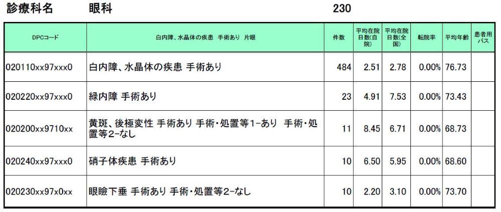 診断群分類別患者数等(診療科別患者数上位5位まで)