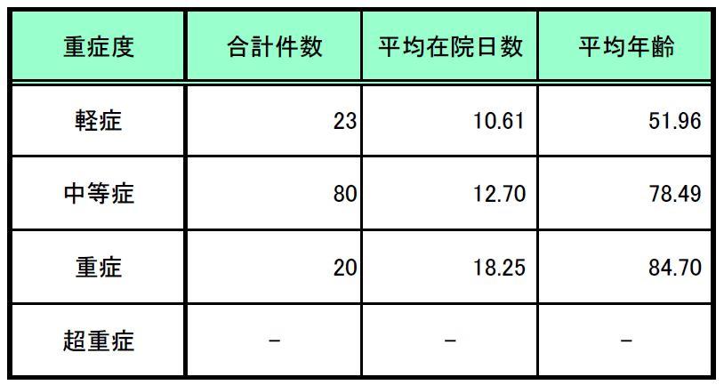成人市中肺炎の重症度別患者数等